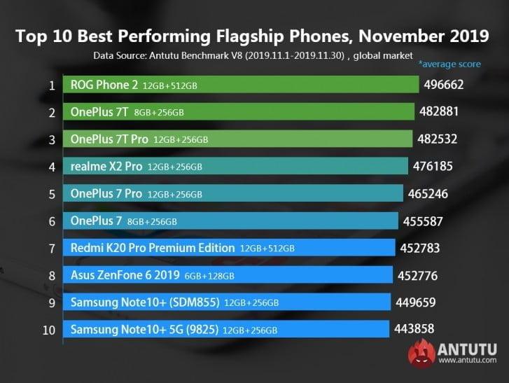 10 smartphone terbaik